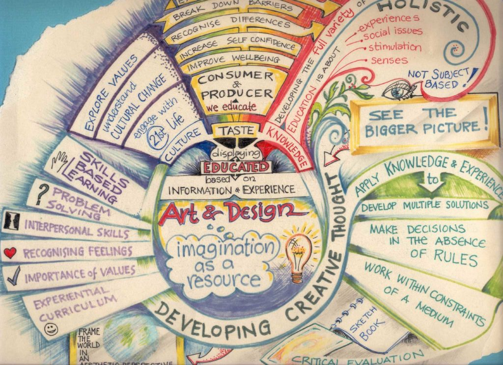 art and design mind map2 1024x744 Metodología EN+%disenosocial