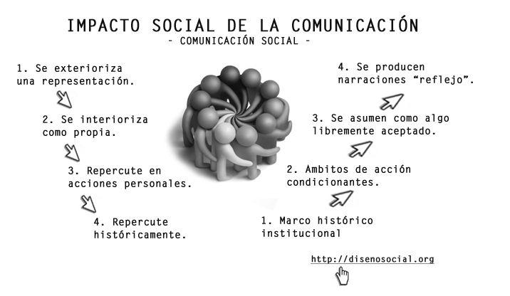 comunicacion social1 ¿Qué es Comunicación Social?%disenosocial