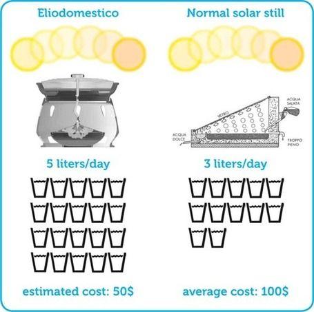 Eliodomestico: el horno solar que purifica el agua salada%disenosocial