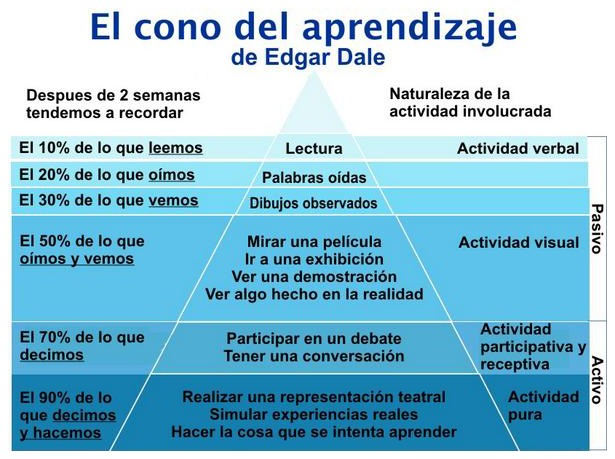 cono aprendizaje alternativas