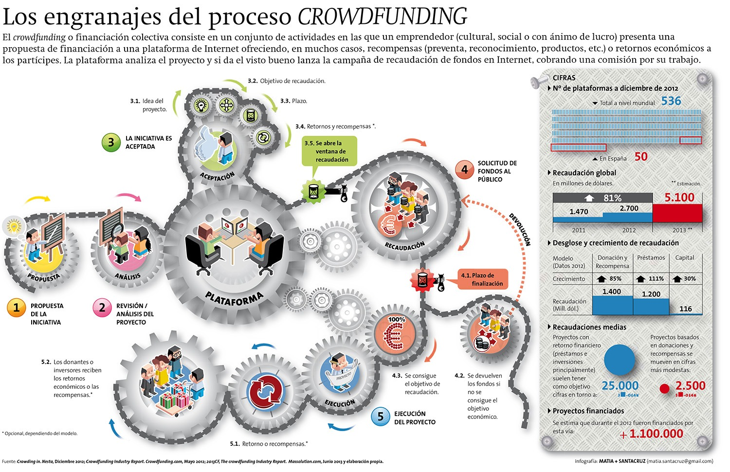 infografia_crowdfunding_fases