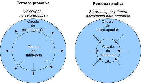 Proactivo-Reactivo gestion del tiempo